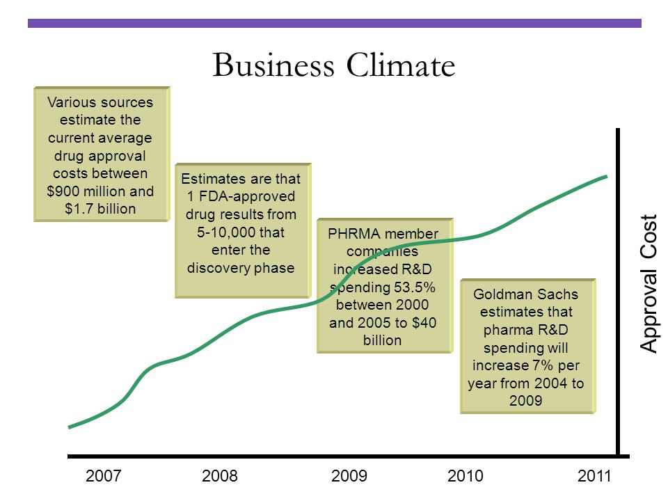 Business Climate Approval Cost 2007 2008 2009 2010 2011