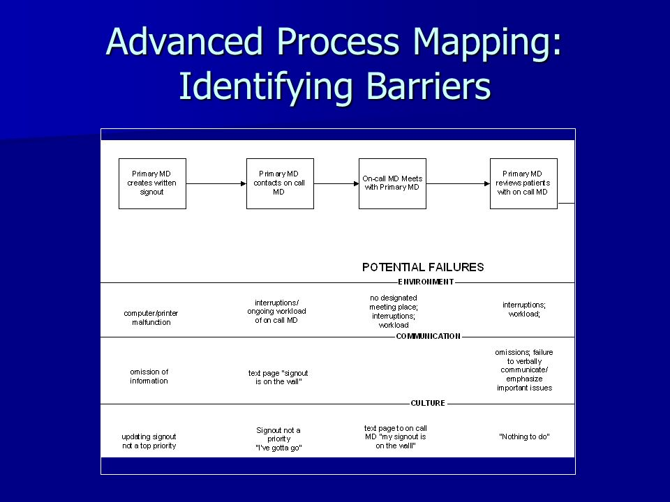 Advanced Process Mapping: Identifying Barriers