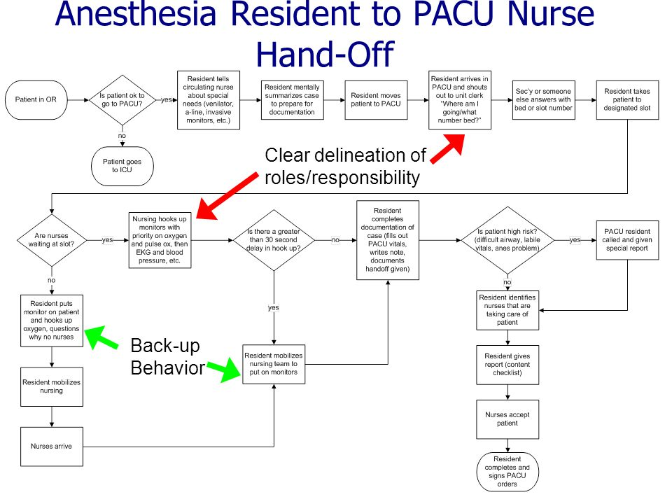 Anesthesia Resident to PACU Nurse Hand-Off