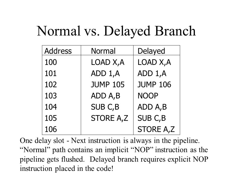Branch delay slot and load delay slot what is vpip in poker