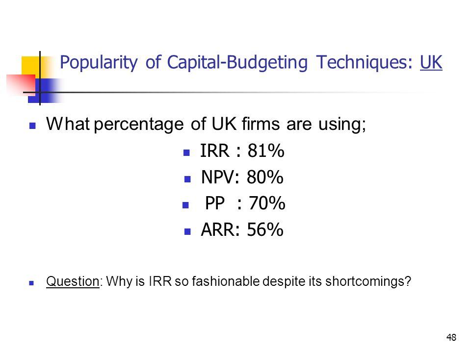 shortcomings of irr