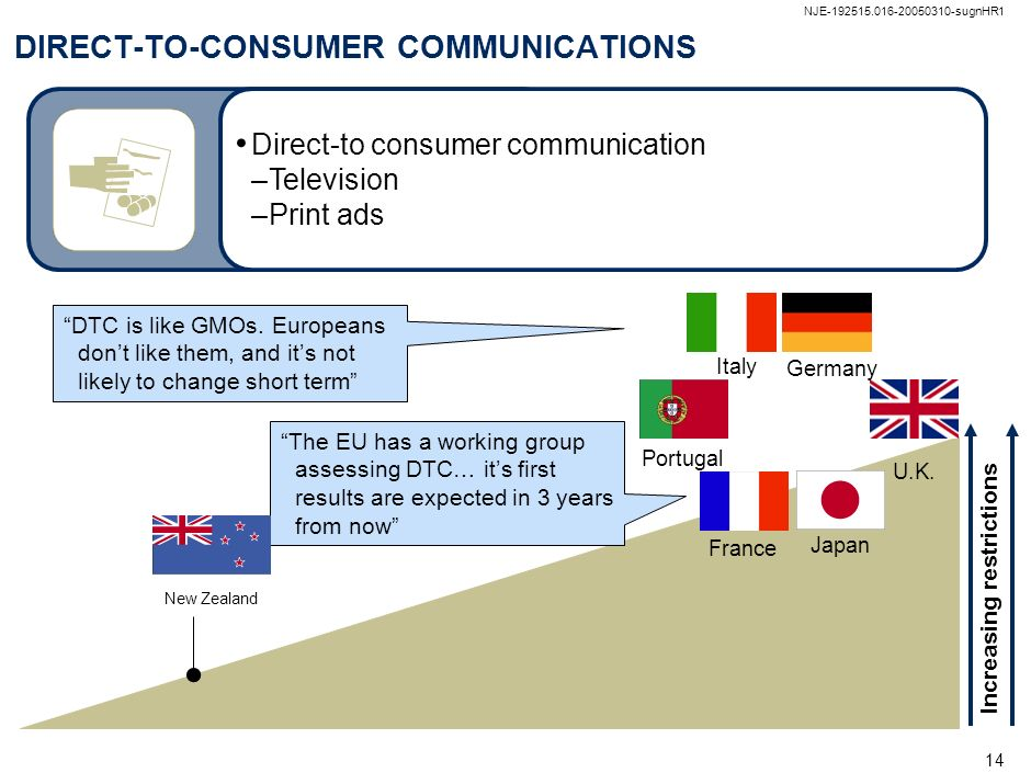 DIRECT-TO-CONSUMER COMMUNICATIONS