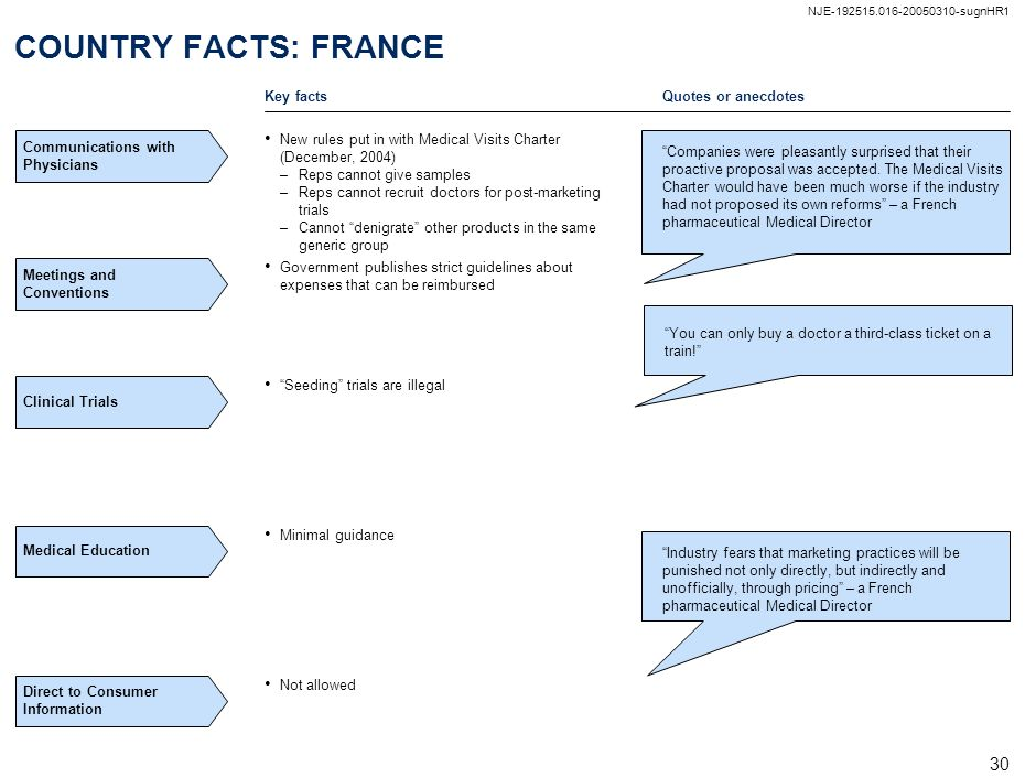 COUNTRY FACTS: FRANCE Key facts Quotes or anecdotes