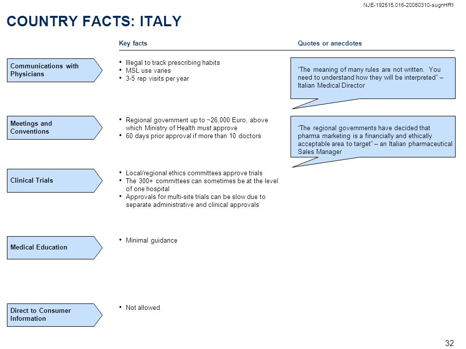 COUNTRY FACTS: ITALY Key facts Quotes or anecdotes
