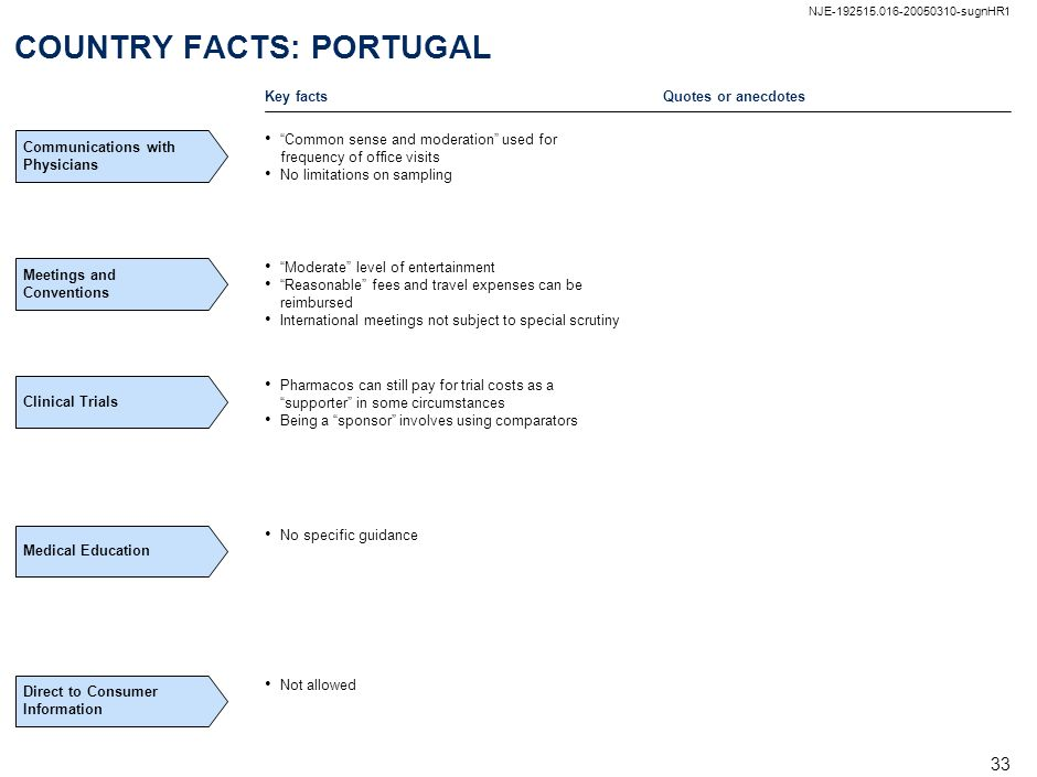 COUNTRY FACTS: PORTUGAL