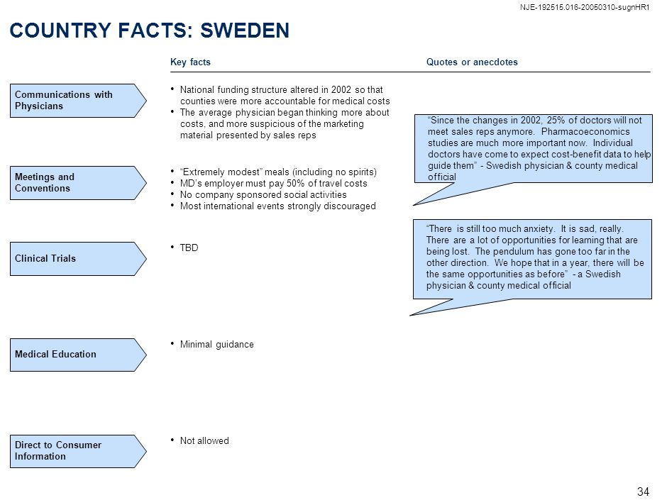 COUNTRY FACTS: SWEDEN Key facts Quotes or anecdotes