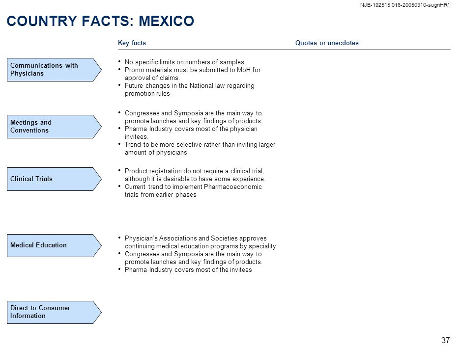 COUNTRY FACTS: MEXICO Key facts Quotes or anecdotes