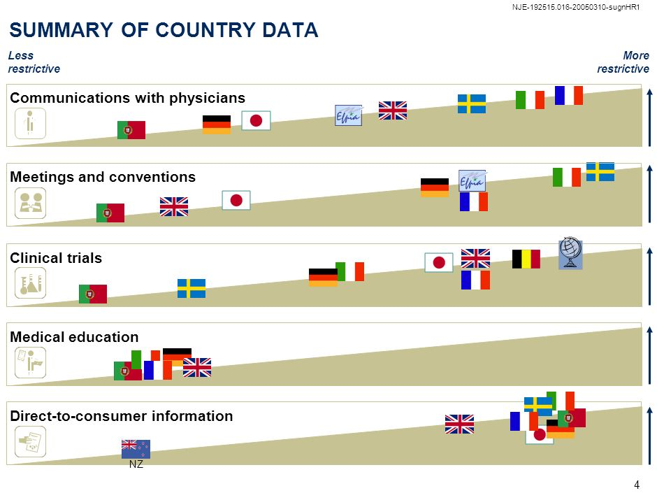 SUMMARY OF COUNTRY DATA