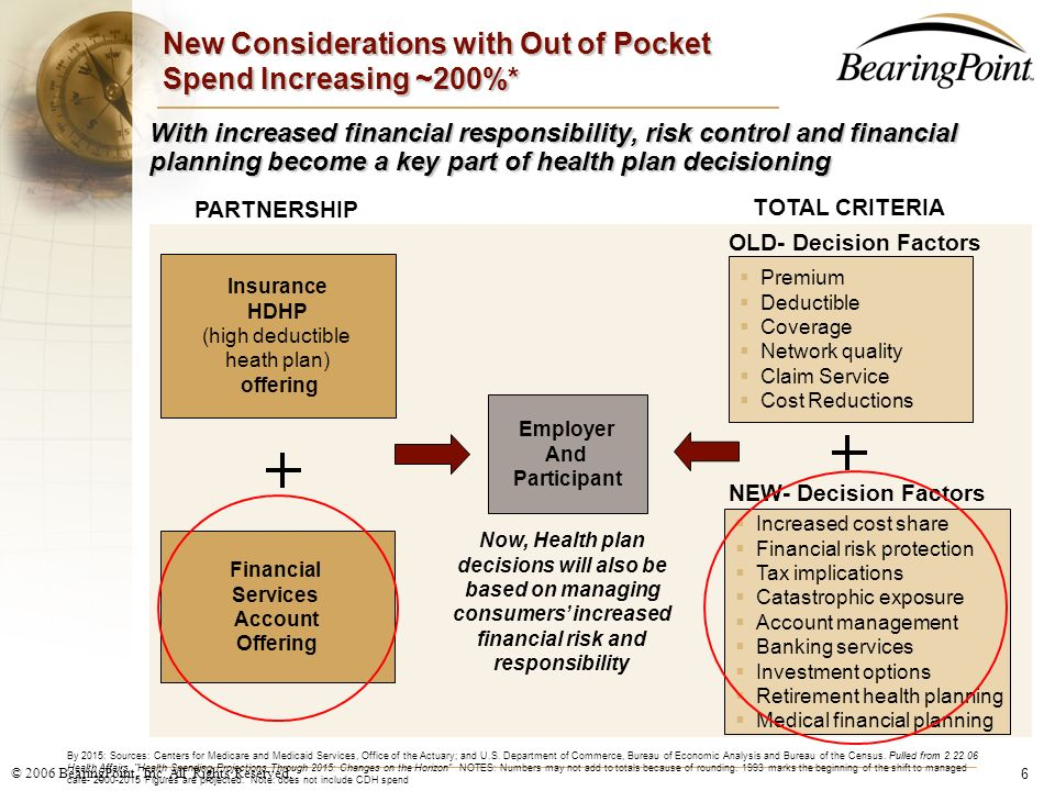 New Considerations with Out of Pocket Spend Increasing ~200%*