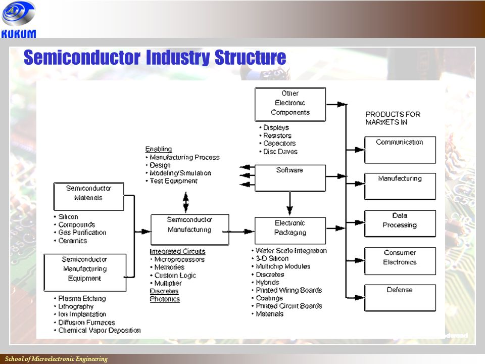 semiconductor industry structure
