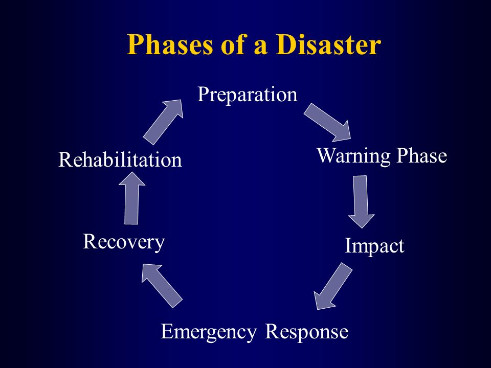 Phases of a Disaster Preparation Warning Phase Rehabilitation Recovery