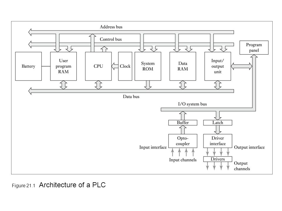 programmable logic controller  plc  - introduction