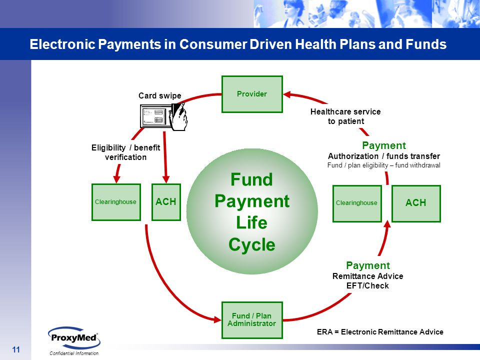 Electronic Payments in Consumer Driven Health Plans and Funds