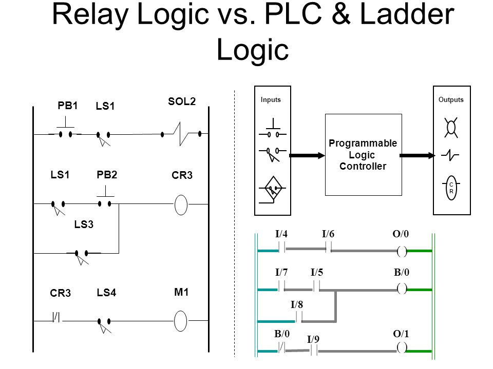 Programable Logic Controllers Rbt 235 Sc61 Ppt Download