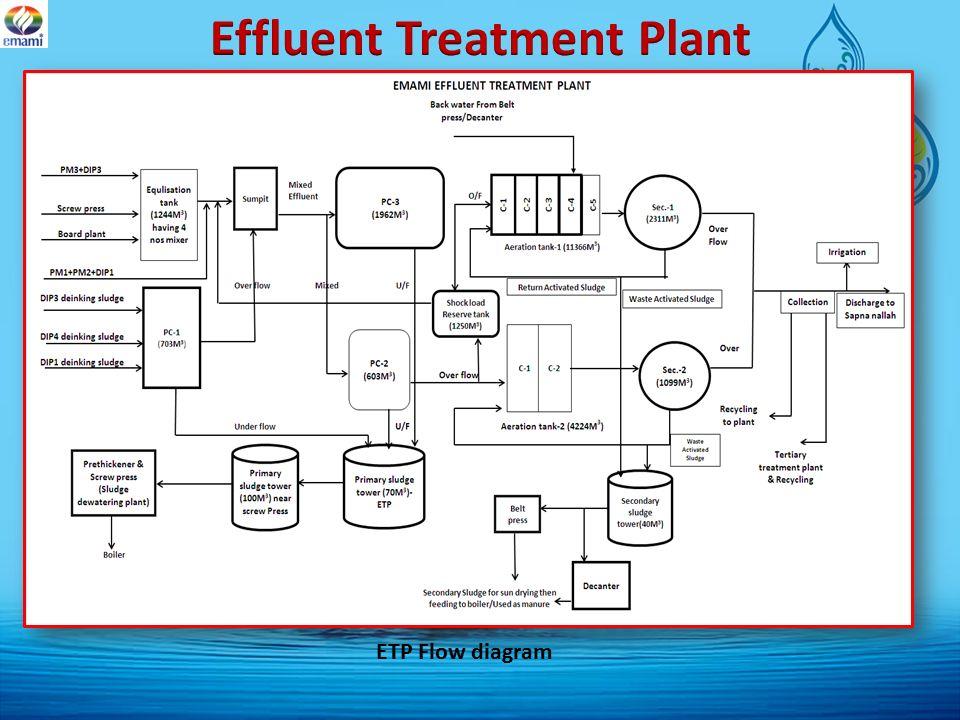 Water Waste Management At Emami Paper Mills Ltd Balasore Ppt