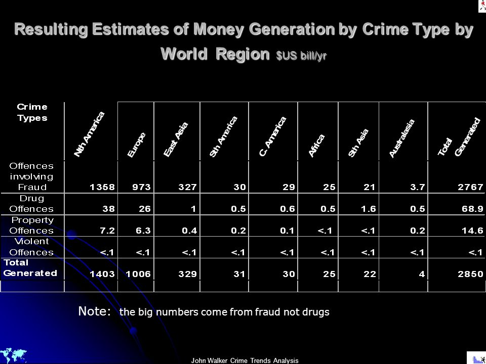 Resulting Estimates of Money Generation by Crime Type by World Region $US bill/yr