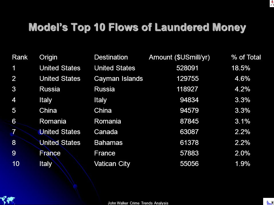 Model's Top 10 Flows of Laundered Money