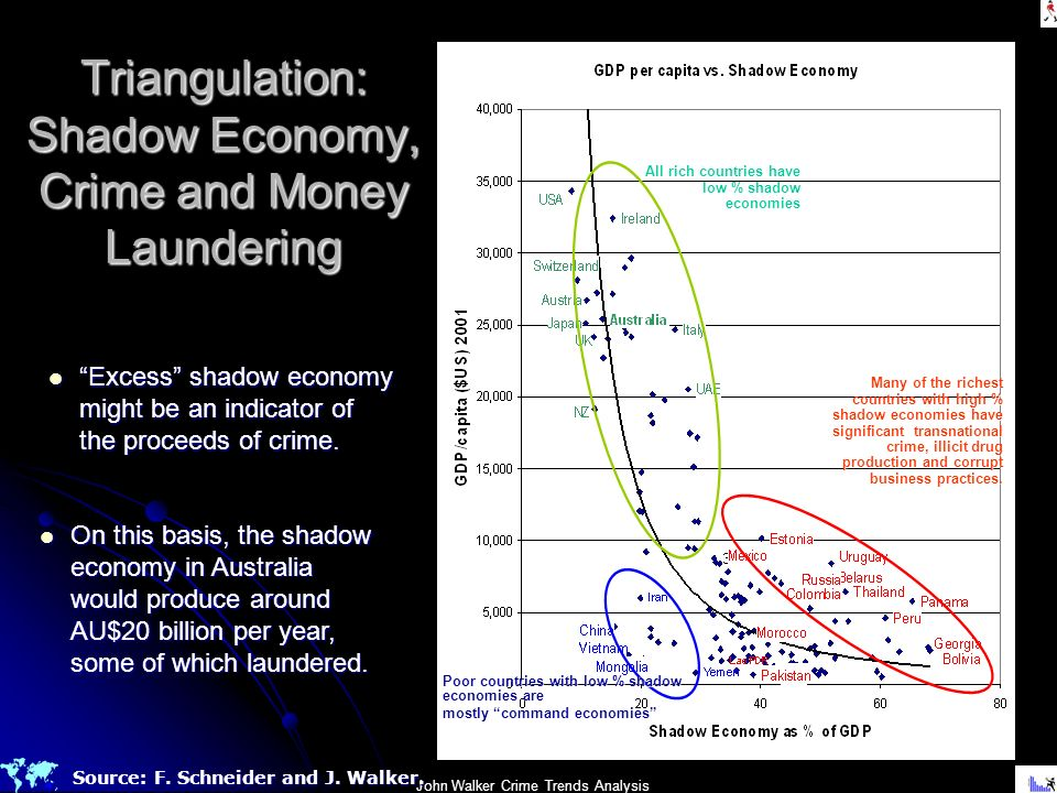 Triangulation: Shadow Economy, Crime and Money Laundering