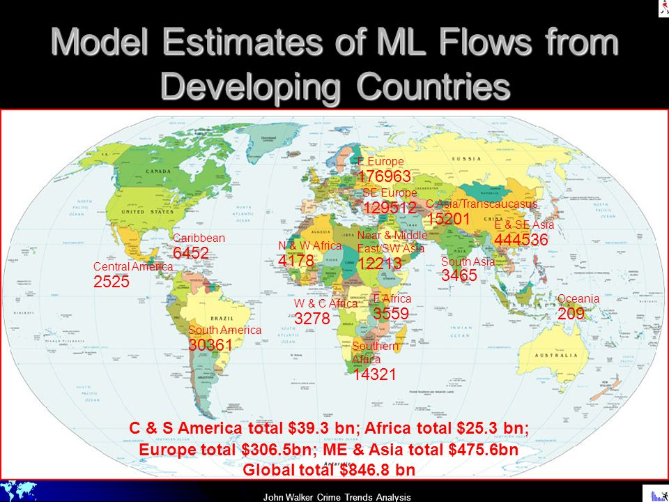 Model Estimates of ML Flows from Developing Countries