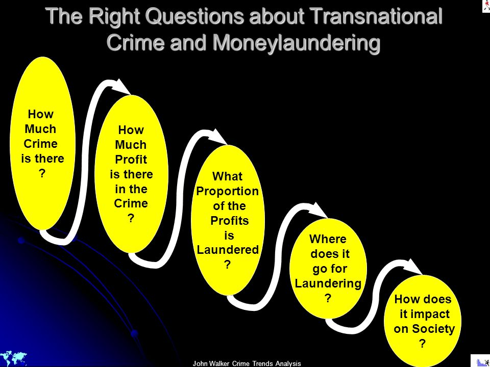 The Right Questions about Transnational Crime and Moneylaundering