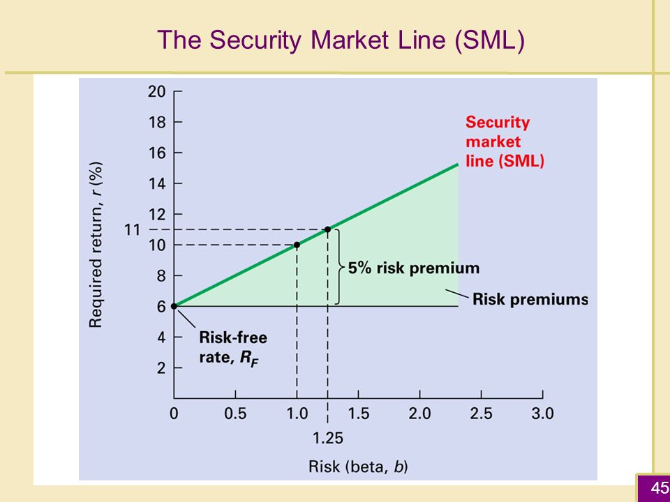 security market line graph