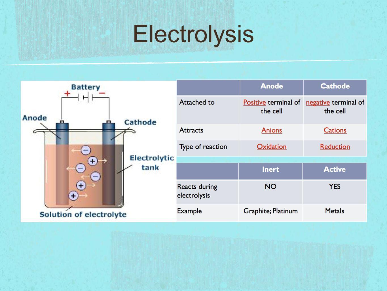 Electrolysis Electrolysis of Water  - ppt download