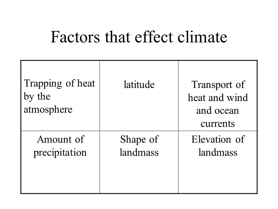 Factors that effect climate
