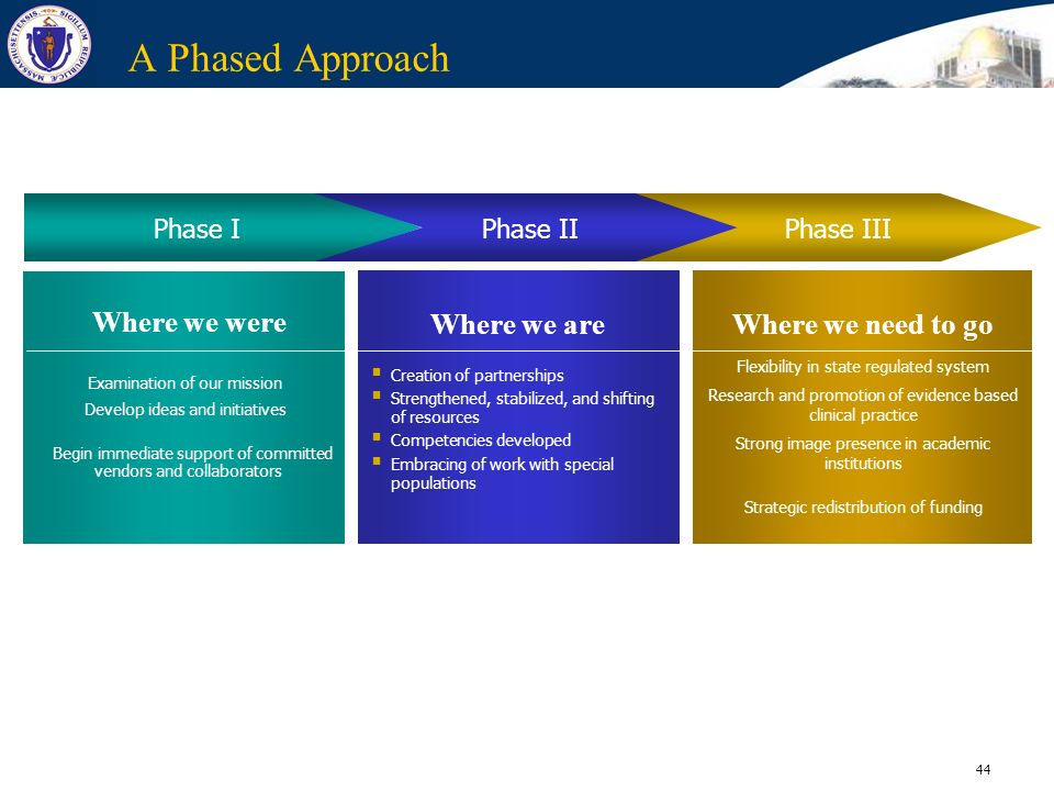 A Phased Approach Where we are Where we need to go Where we were