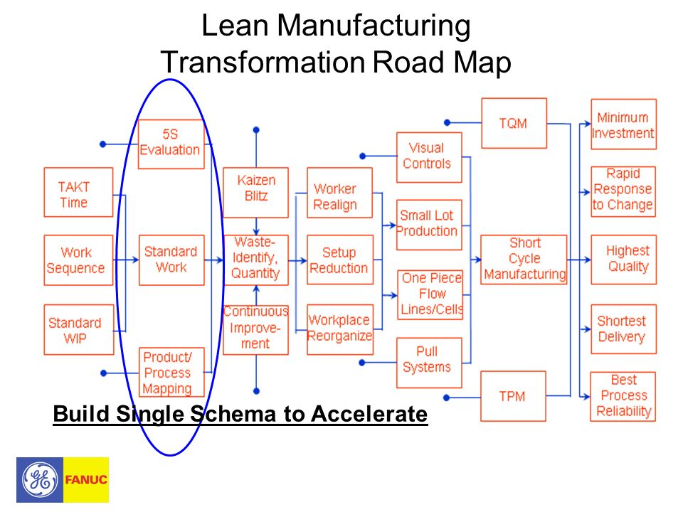 Lean Manufacturing Transformation Road Map