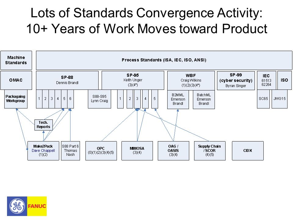 Lots of Standards Convergence Activity: 10+ Years of Work Moves toward Product
