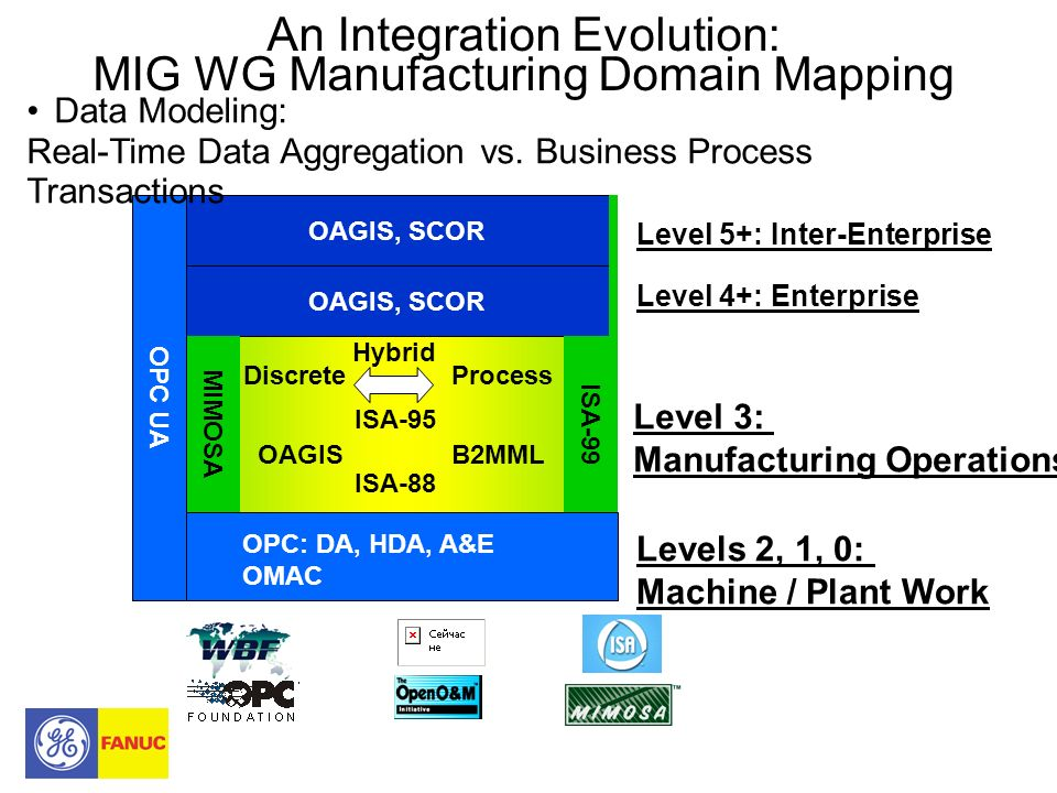 An Integration Evolution: MIG WG Manufacturing Domain Mapping