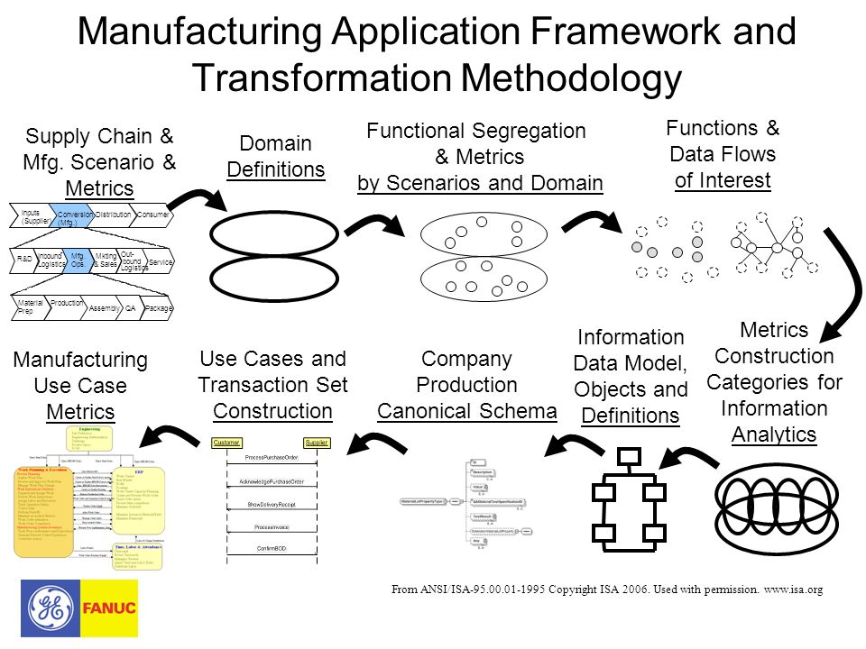 Manufacturing Application Framework and Transformation Methodology