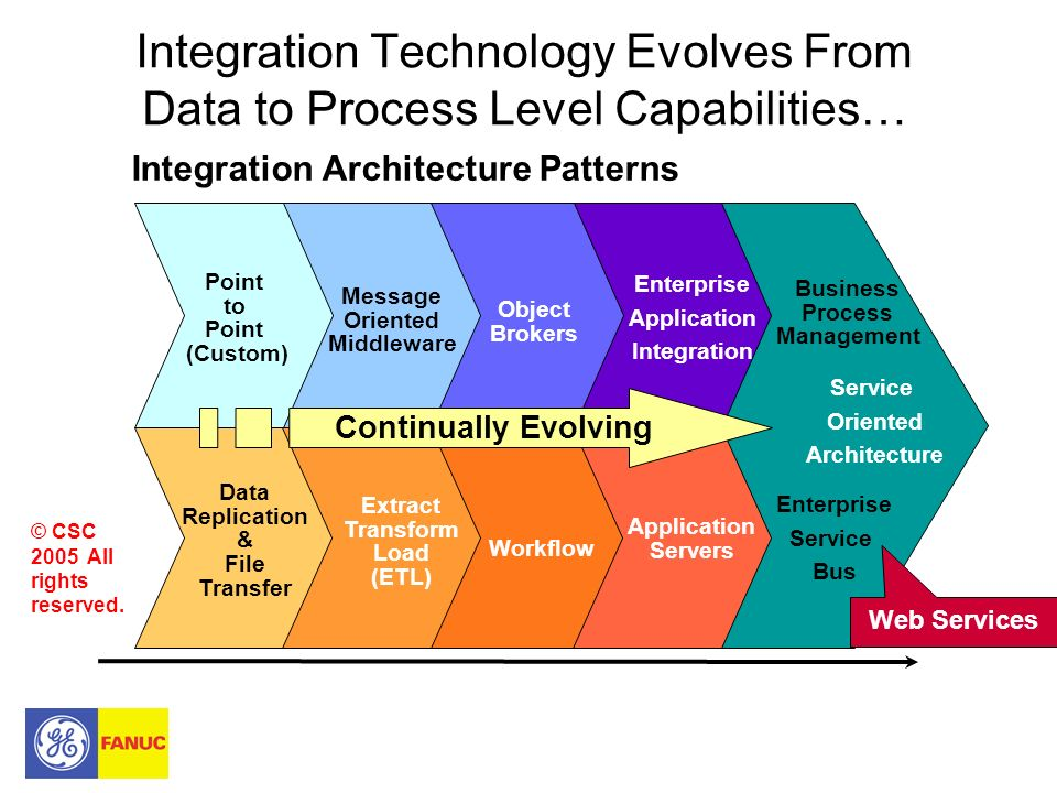 Integration Technology Evolves From Data to Process Level Capabilities…