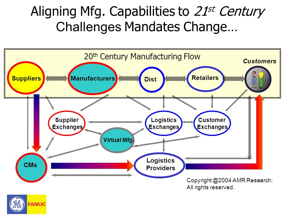 Aligning Mfg. Capabilities to 21st Century Challenges Mandates Change…