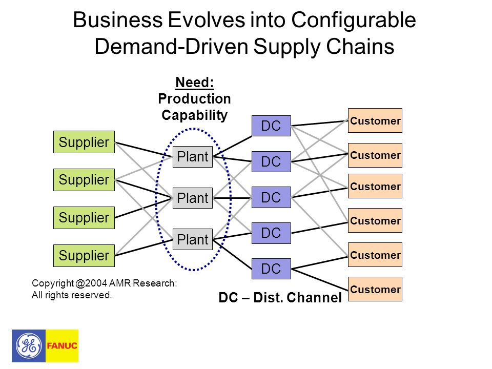 Business Evolves into Configurable Demand-Driven Supply Chains