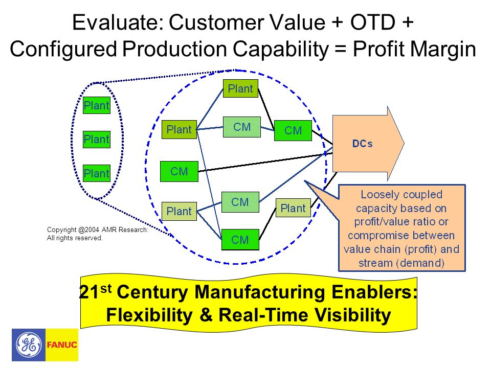 Evaluate: Customer Value + OTD + Configured Production Capability = Profit Margin