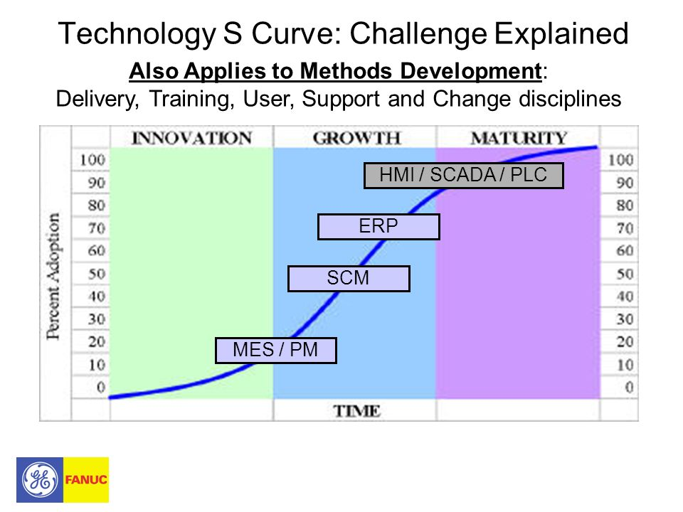 Technology S Curve: Challenge Explained