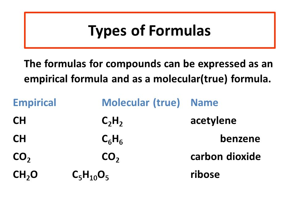 Types of Formulas Empirical Molecular (true) Name CH C2H2 acetylene