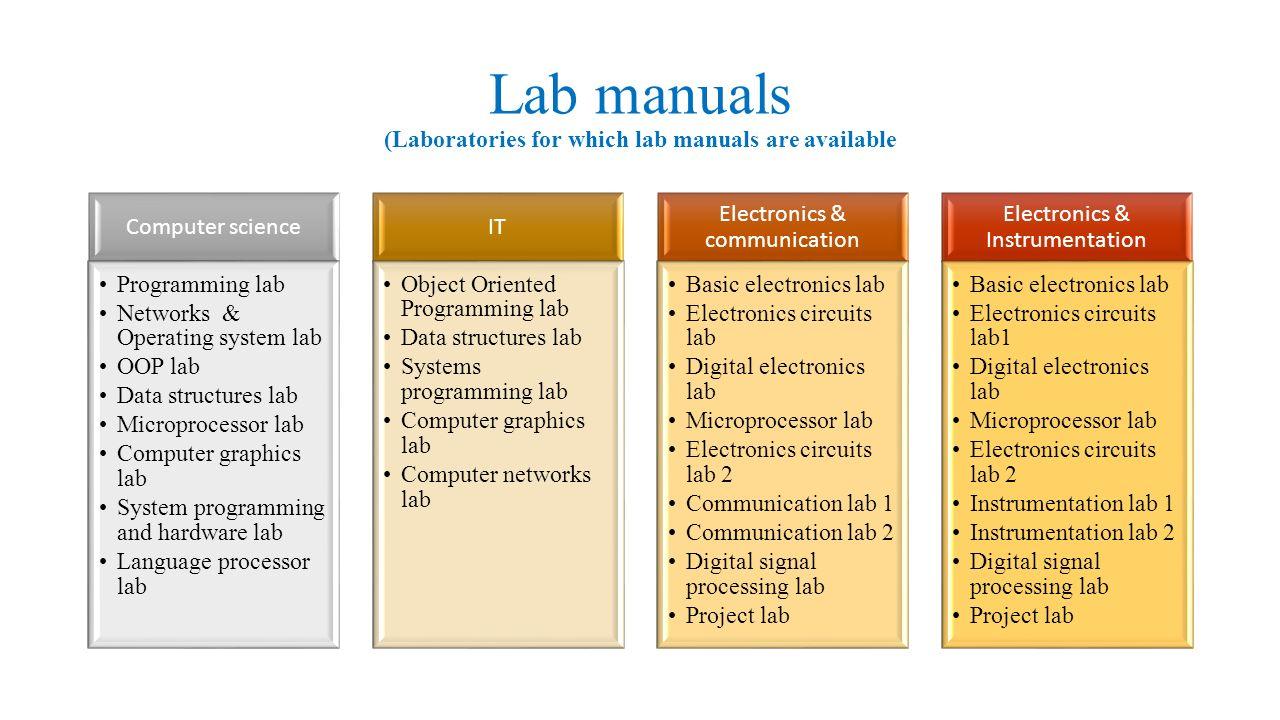 36 Lab manuals ...