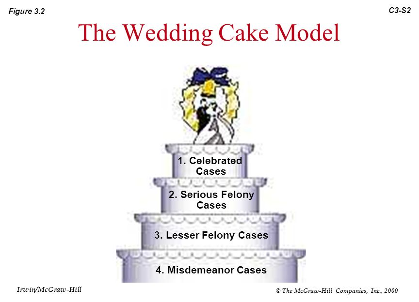 wedding cake model of justice chapter 3 the criminal justice system irwin mcgraw hill 23269