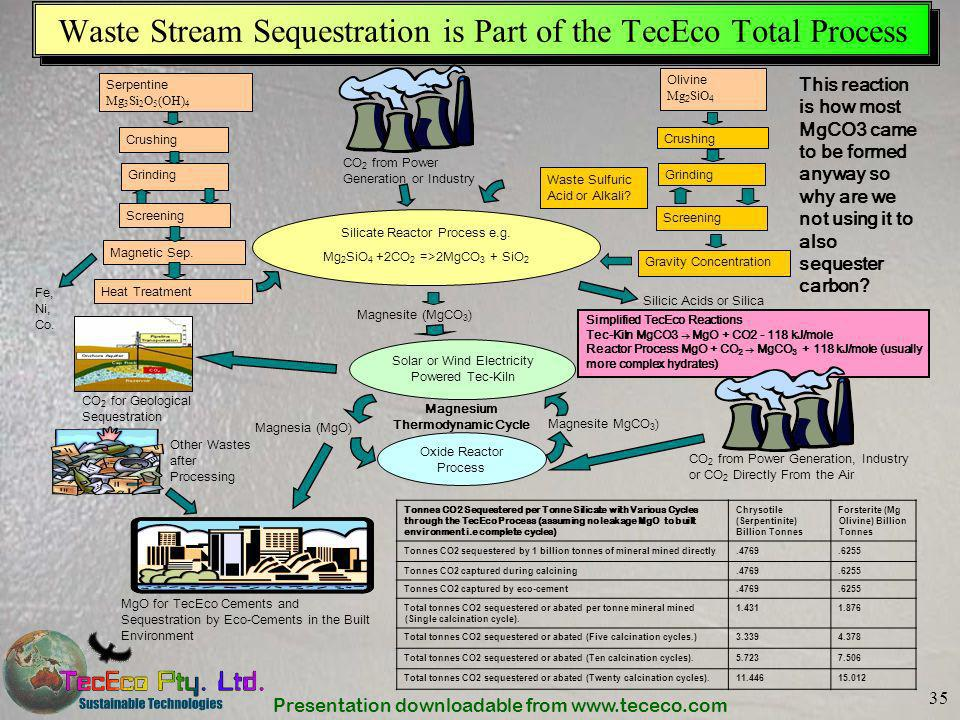 Waste Stream Sequestration is Part of the TecEco Total Process