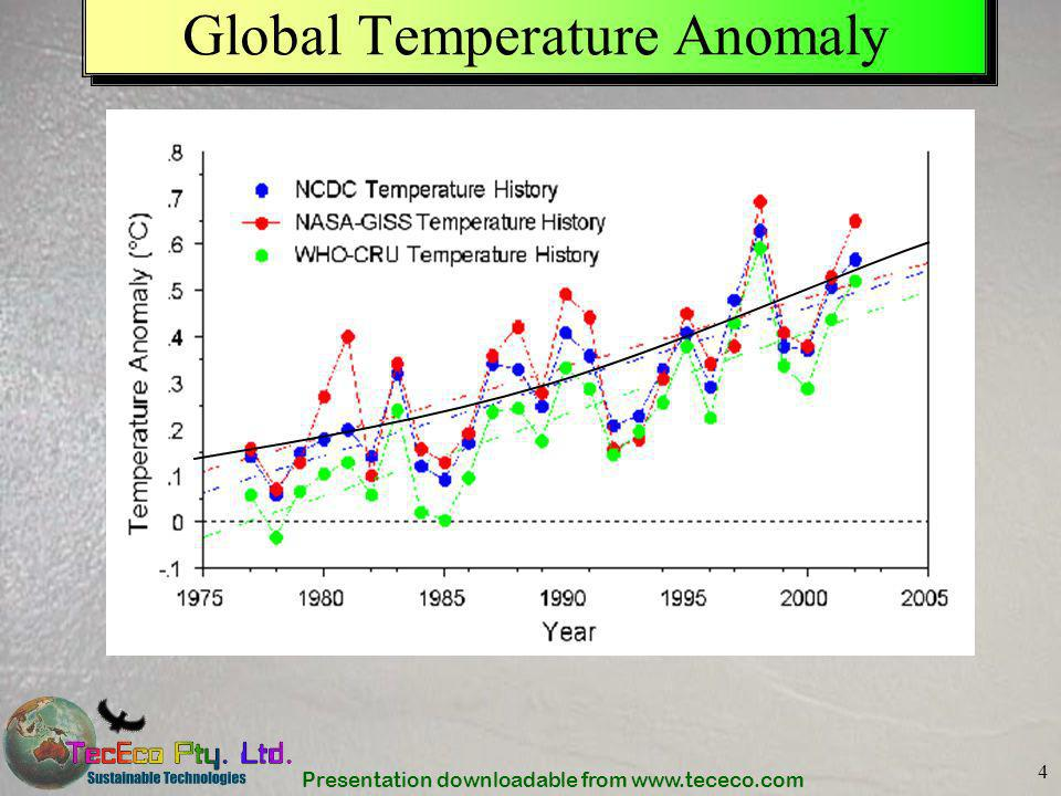 Global Temperature Anomaly