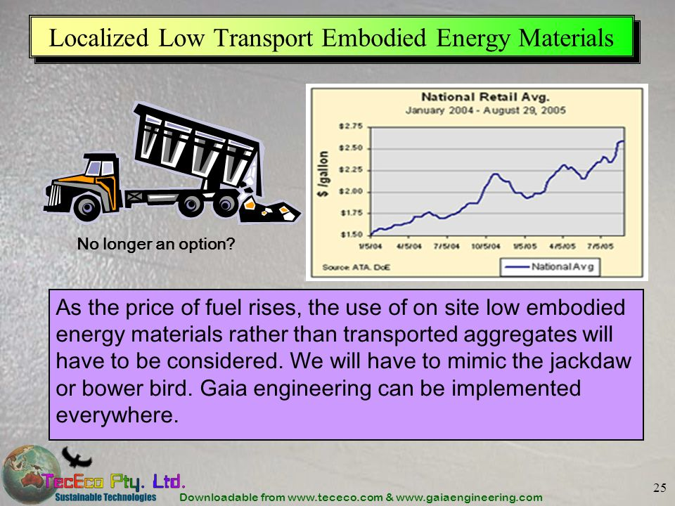 Localized Low Transport Embodied Energy Materials