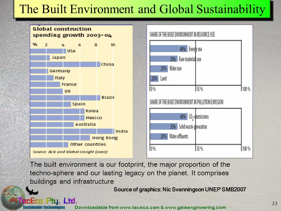 The Built Environment and Global Sustainability