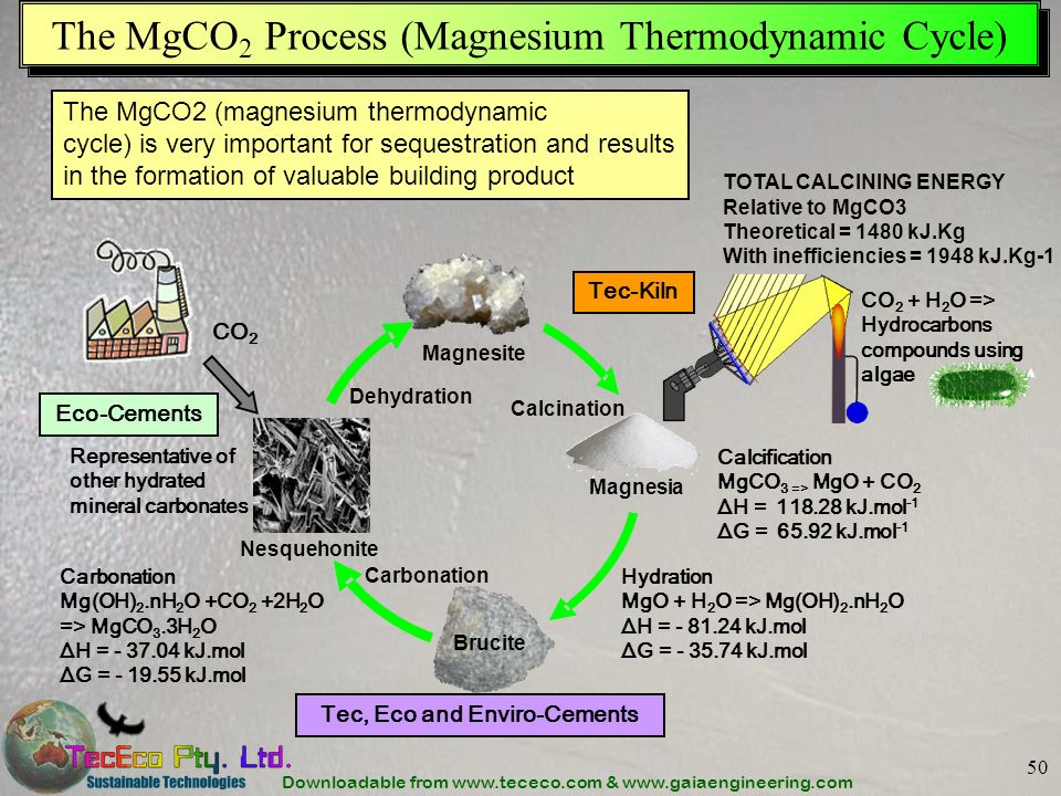 The MgCO2 Process (Magnesium Thermodynamic Cycle)