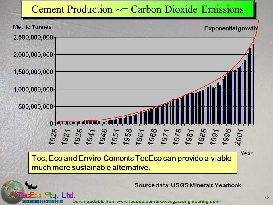 Cement Production ~= Carbon Dioxide Emissions