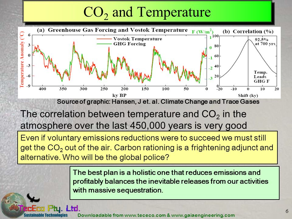 CO2 and Temperature Source of graphic: Hansen, J et. al. Climate Change and Trace Gases.