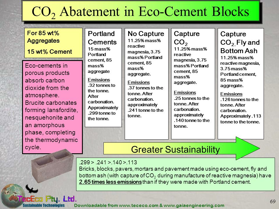 CO2 Abatement in Eco-Cement Blocks
