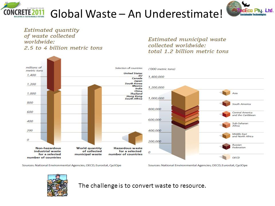 Global Waste – An Underestimate!