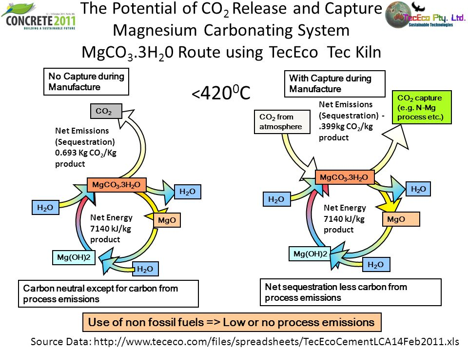 The Potential of CO2 Release and Capture Magnesium Carbonating System MgCO3.3H20 Route using TecEco Tec Kiln